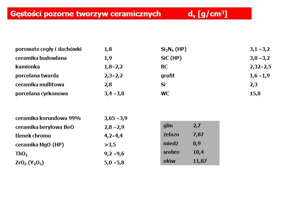 Gęstości pozorne tworzyw ceramicznych dv [g/cm3]